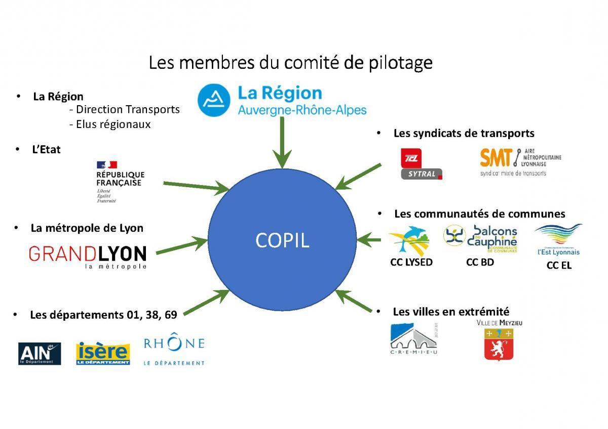LCP_COPIL_2020-21_P2